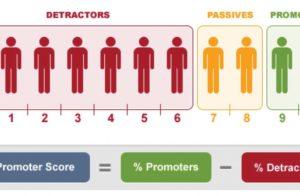 42. NPS i zależność od branży – z czego jesteśmy najbardziej zadowoleni? – badanie satysfakcji klientów