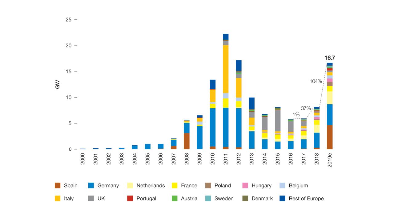Jak rozwija się rynek fotowoltaiki w Polsce i w Europie w stosunku do planów?